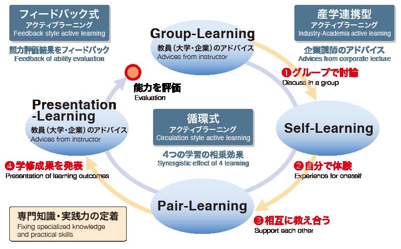 富山大学モデル アクティブラーニングの特長