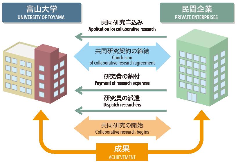 民間企業や地域社会との連携