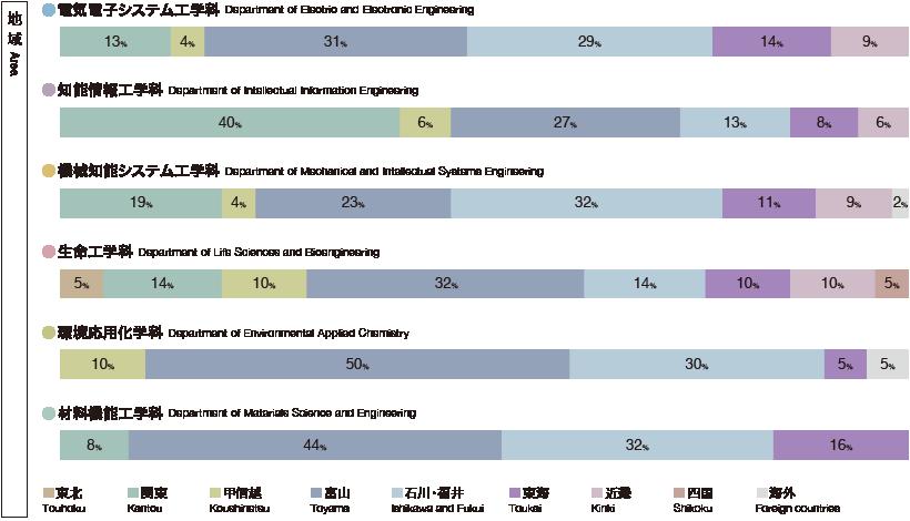 各学科の地域別就職比率